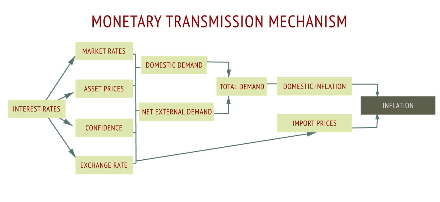 Monetary transmission mechanism